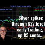 Silver spikes through $27 level in early trading, up 83 cents...