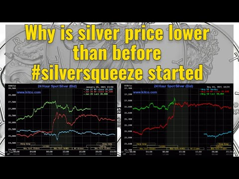 Why is silver price lower than before #silversqueeze started